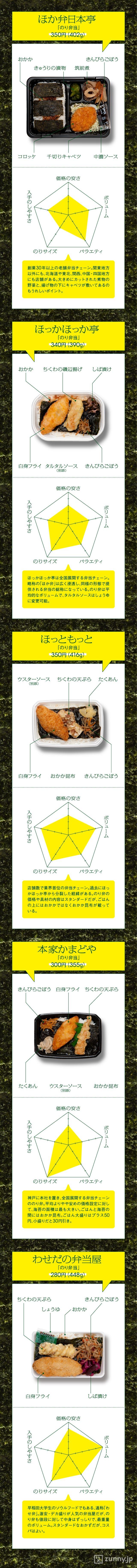 早稲田大学生ご用達のあのお弁当屋さんも!